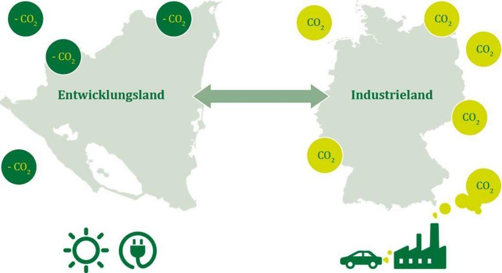 Grafik zur Kompensation von CO2-Emissionen durch Klimaschutzprojekte in Entwicklungsländern