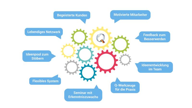Schaubild des Q-Systems