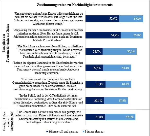 Ein Balkendiagram zur Auswertung der Zustimmungsraten zu Nachhaltigkeitsstatements